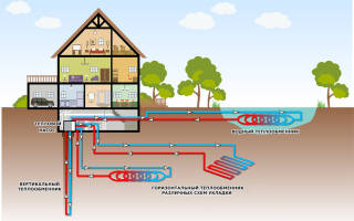 Геотермальный насос – берем энергию у земли